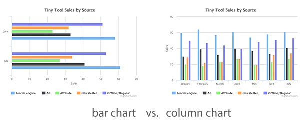 Bar chart vs column chart
