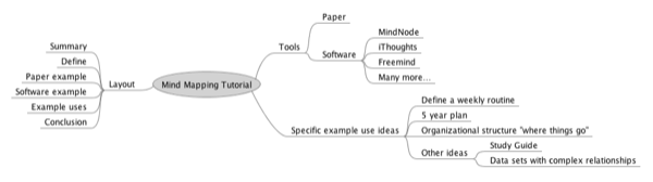 FreeMind mind map