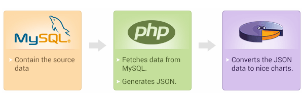 How to Create Drill Down Charts Using PHP, MySQL and FusionCharts