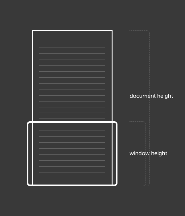 How to Build a Page Scroll Progress Indicator With jQuery and SVG