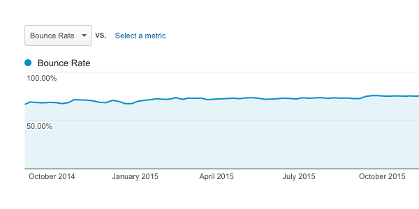 Bounce rate over time