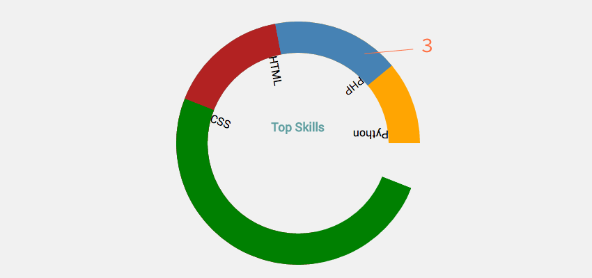 How to Build a Semi-Circle Donut Chart With CSS