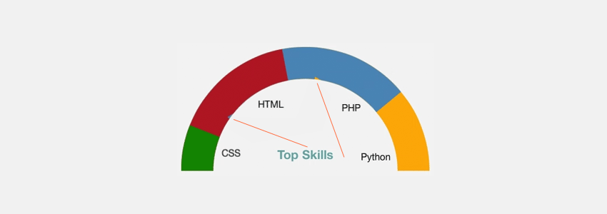 How to build a semi circle donut chart with css look at the small gaps appearing in the second and third items if you know anything regarding this issue let us know in the comments below ccuart Image collections