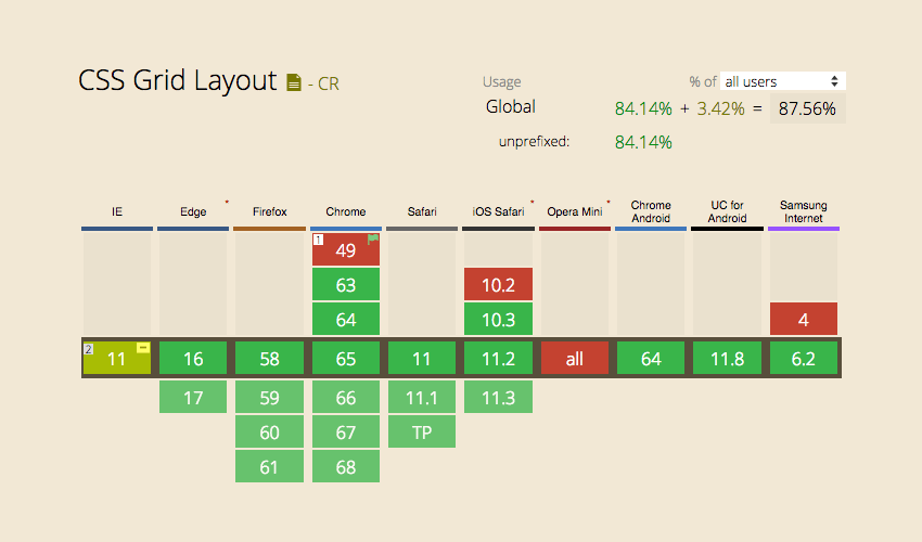 CSS Grid Layout: A Quick Start Guide
