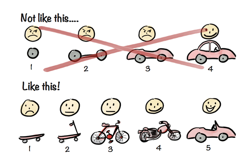 How to Work With MVPs (Minimum Viable Products)