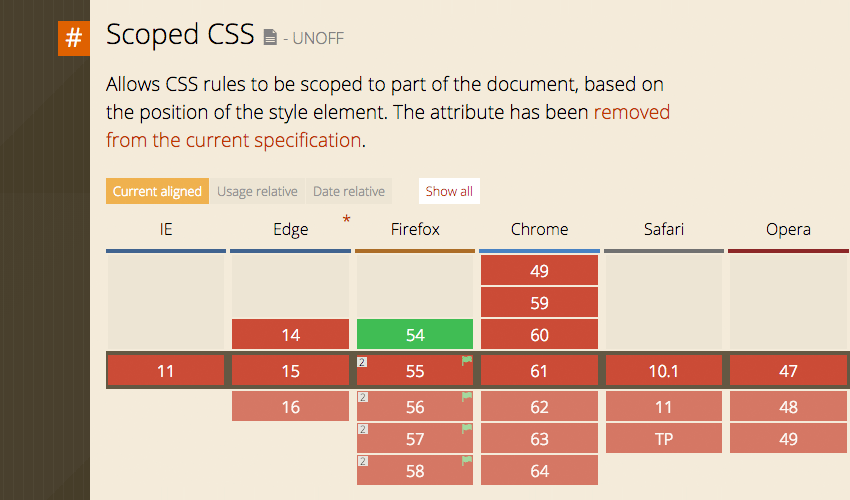 Intriguing CSS Level 4 Selectors