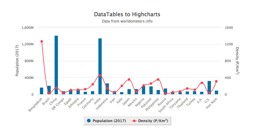 Data Visualization With DataTables js and Highcharts js