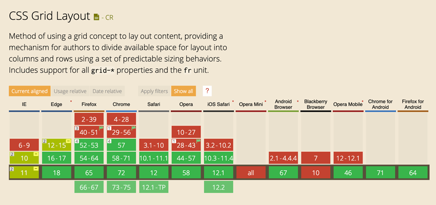 Flexbox vs  CSS Grid: Which Should You Use and When?