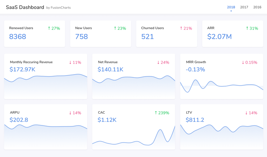 How to Build a SaaS Dashboard  in React With Google Sheets and FusionCharts
