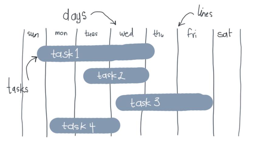 gantt chart markup