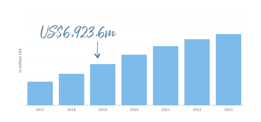 Total Transaction Value in the Crowdfunding segment amounts to US69236m in 2019
