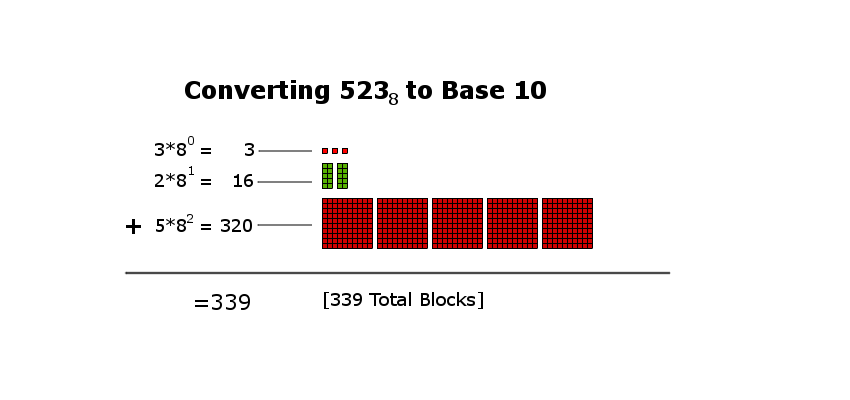 Converting 523 from base-8 to base-10