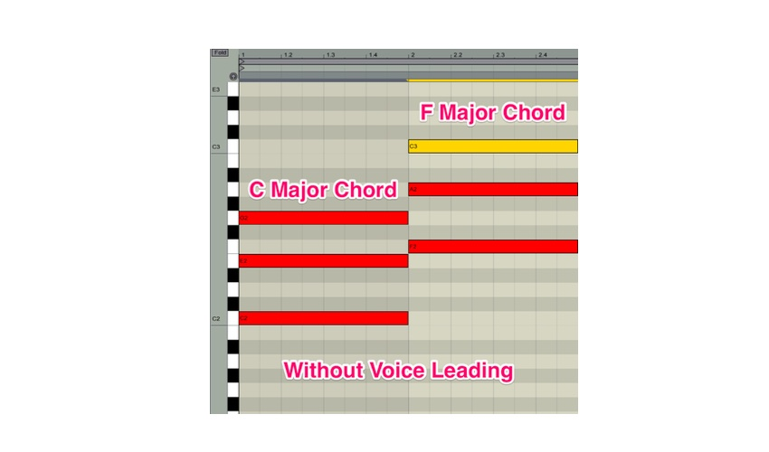 A C-Major chord going to a F-Major chord without voice leading