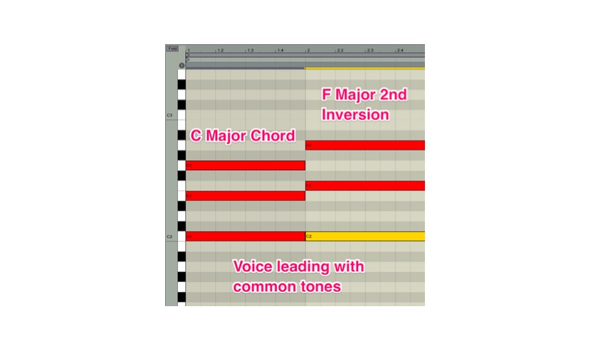 A C-Major chord going to a F-Major second inversion chord with voice leading using the common tone C