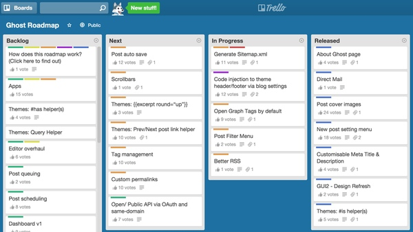 The public Ghost Development Roadmap on Trello