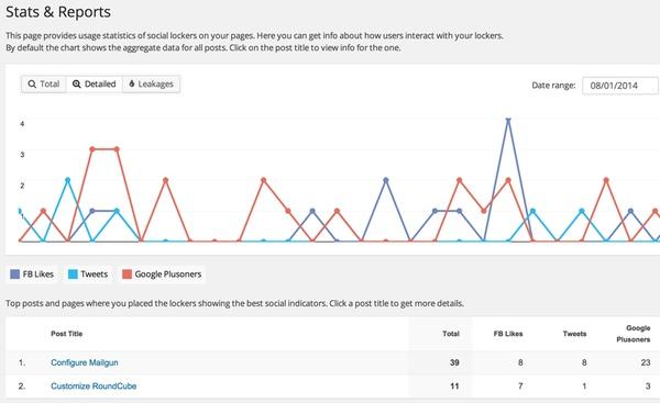Social Locker statistical reporting