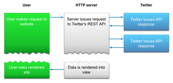 using the twitter rest api