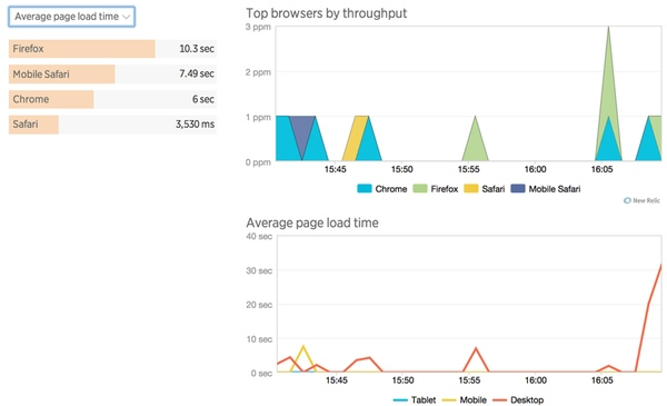 The New Relic Browser Browser Analysis
