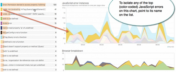 The New Relic Browser JavaScript Errors Dashboard