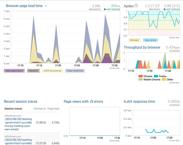 The New Relic Browser Overview Dashboard