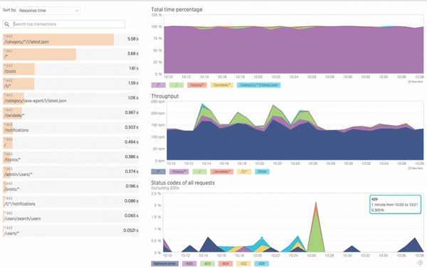 Diagnose WordPress Performance Problems With New Relic