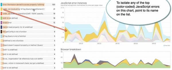 New Relic Javascript Analysis
