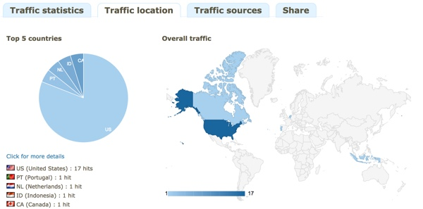 Traffic by Geography with YOURLS