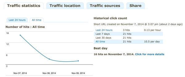 Traffic Statistics History with YOURLS