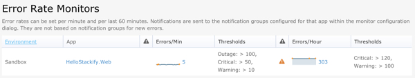 Stackify Error Rate Monitoring and Notification