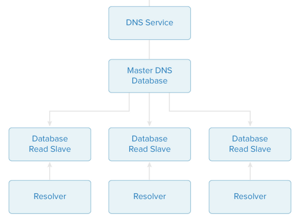 Digital Ocean DNS Architecture