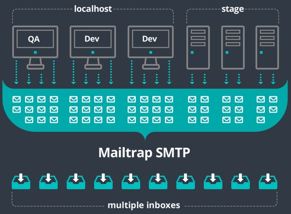 Use MailTrap to capture email from testing development and staging environments