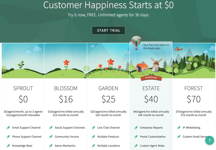 Meeting Planner Support - FreshDesk Pricing
