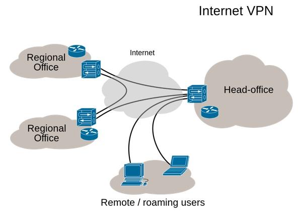 Using a VPN Whats a VPN