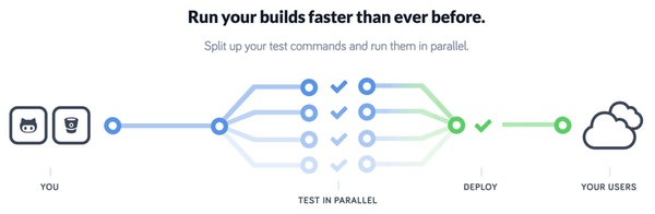 CodeShip Diagram of ParallelCI Parallel Test Suites in Action