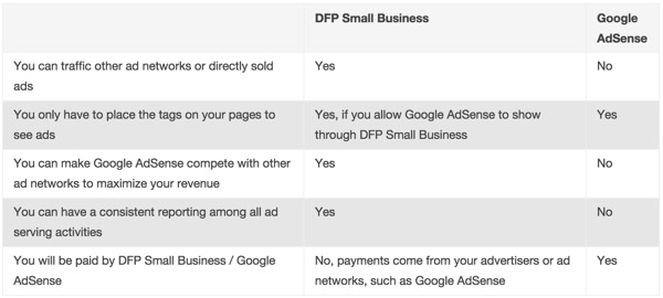Google Comparison of AdSense vs DFP