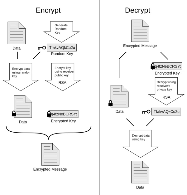 Public Key Encryption and Decryption