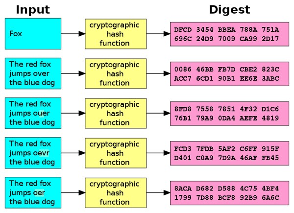 Example of a cryptographic hash - Source Wikipedia