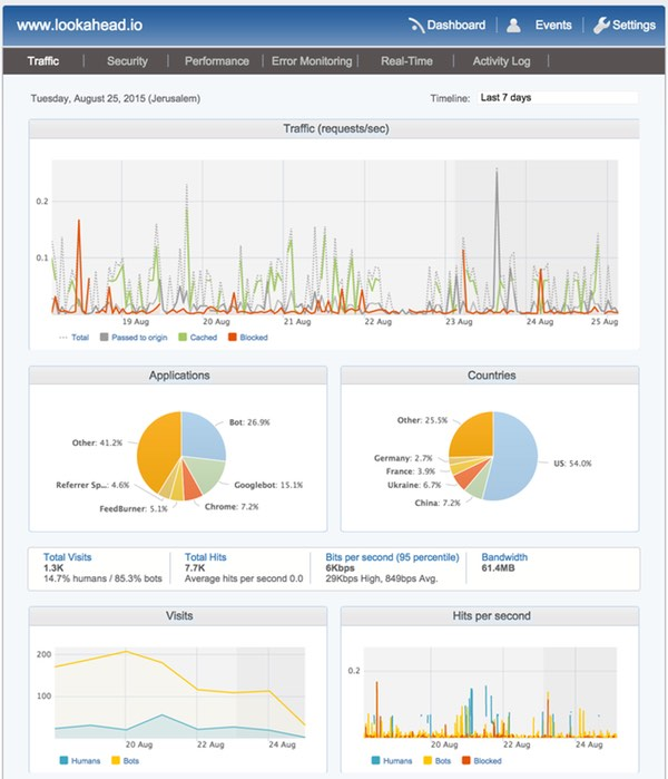 Incapsulacom Dashboard After One Day of Operations