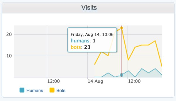 Incapsulacom Dashboard Visits by Humans and Bots