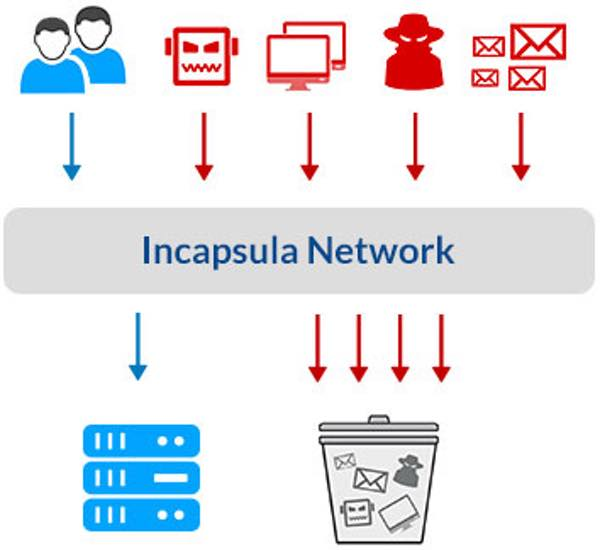 Incapsulacom How the network protects your site