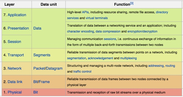 OSI Model Seven Layers