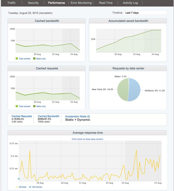 Incapsula Performance Dashboard