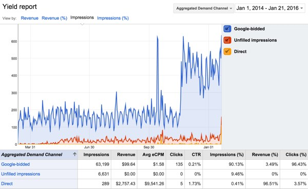 Google DFP Yield Report Aggregated Demand