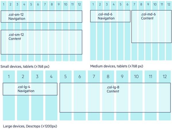 Telerik Responsive Web Design Grid Examples