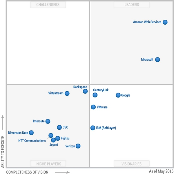 Amazon AWS Alternatives - Gartner Cloud Leaders