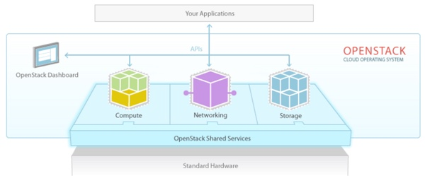 Amazon AWS Alternatives - Open Stack Architectural Diagram