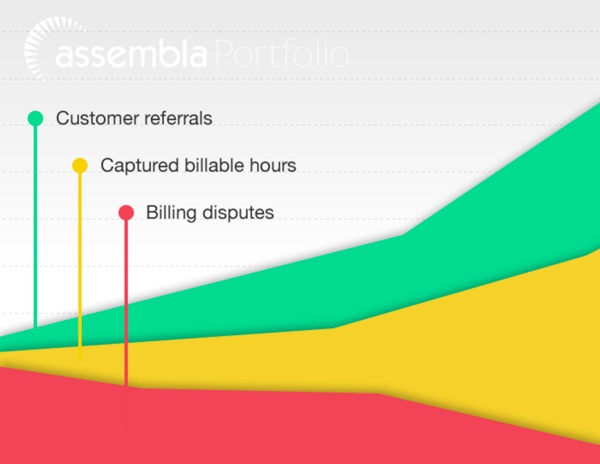 Assembla Increase customer referrals and billable hours