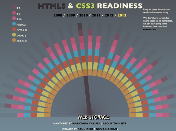 What is HTML5 Compatibility Rainbow