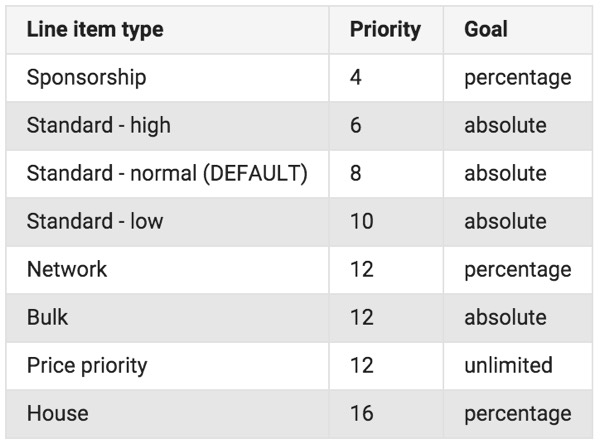 Optimizing DFP Revenue - Google Line Item Type Prioritization