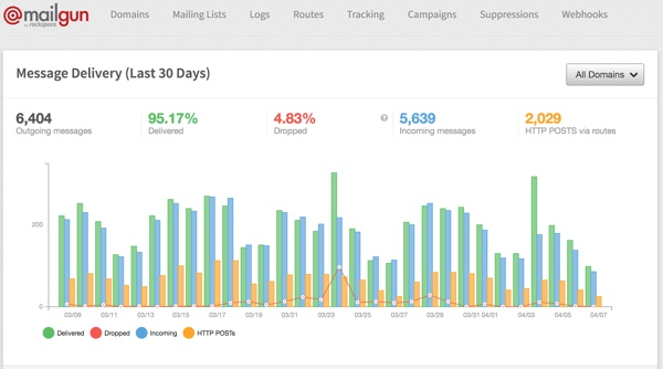 Mailgun Plugin - The Control Panel Delivery Chart